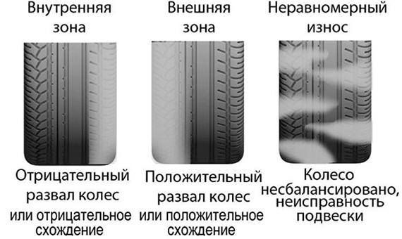 Схема и причины одностороннего и неравномерного износа шин