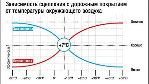 Влияние температуры на шины