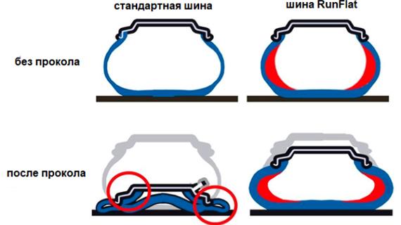 Схема работы шин RunFlat